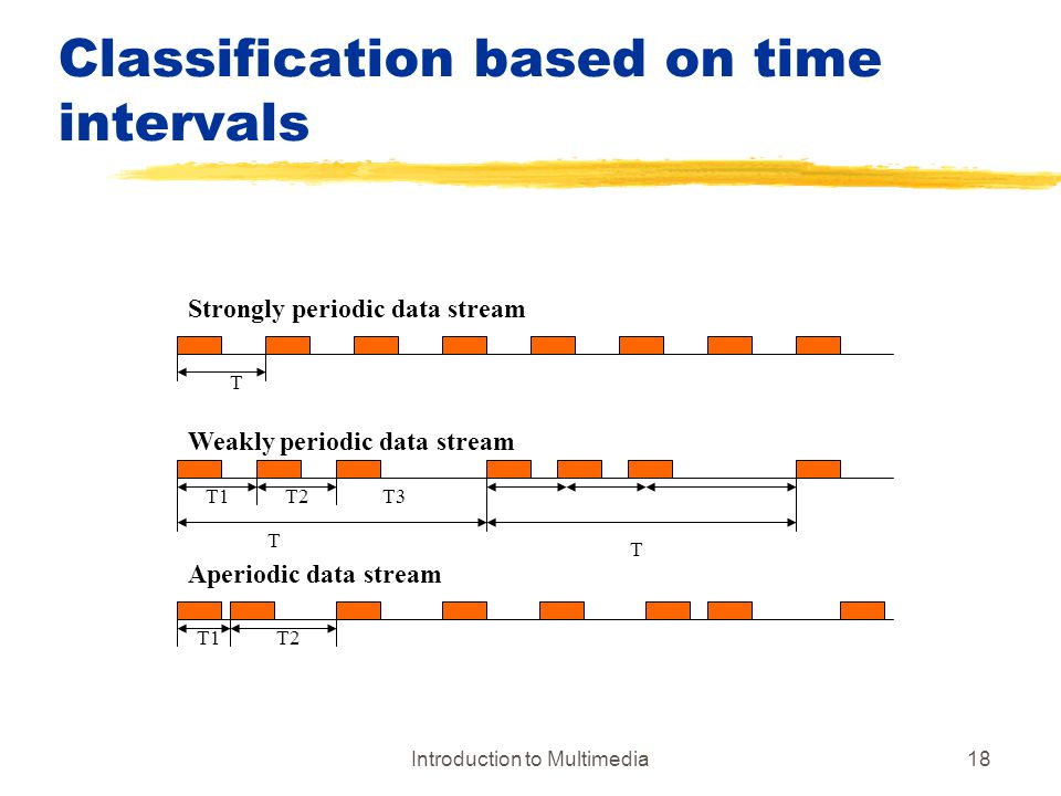 Classification based on time intervals