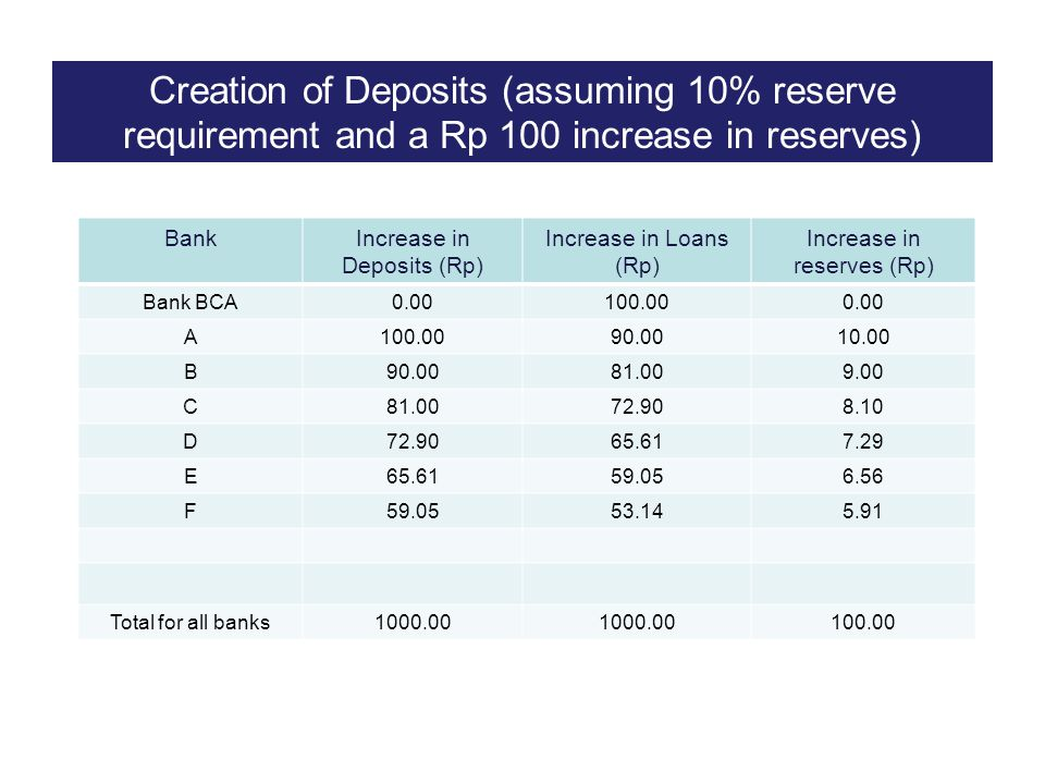 Creation of Deposits (assuming 10% reserve requirement and a Rp 100 increase in reserves)
