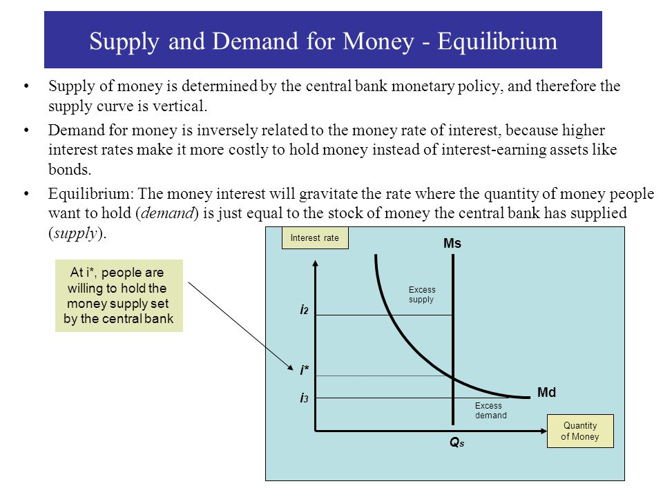 Supply and Demand for Money - Equilibrium
