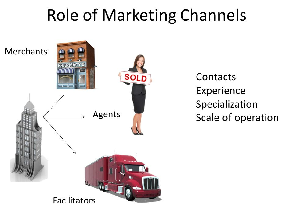 Role of Marketing Channels