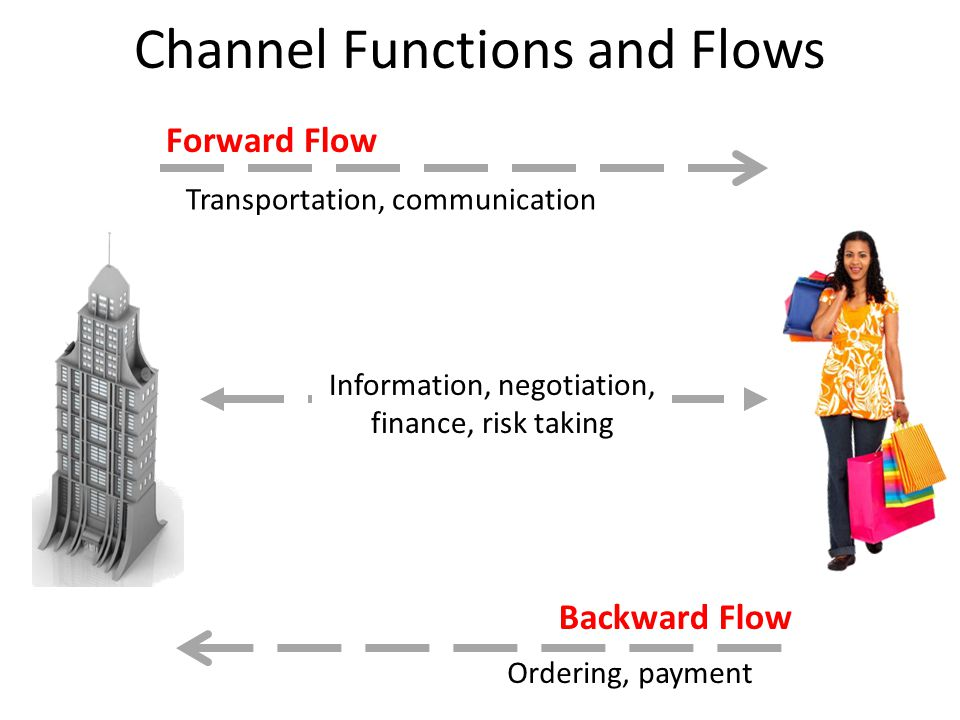 Channel Functions and Flows