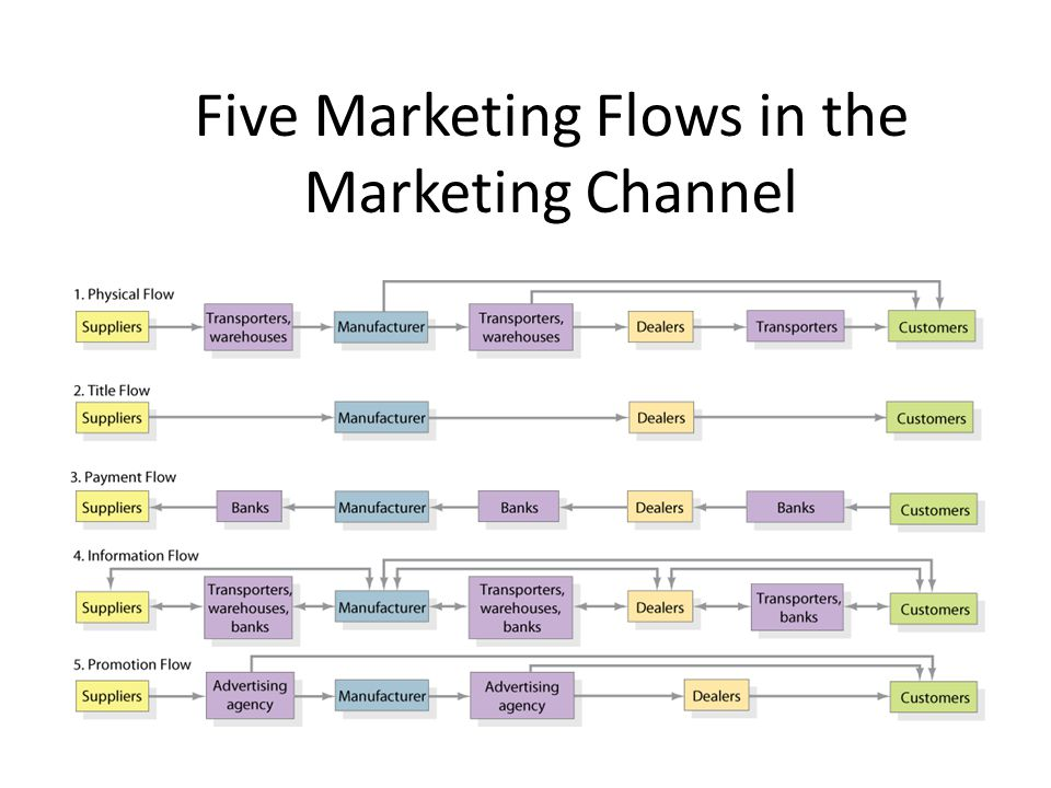 Five Marketing Flows in the Marketing Channel