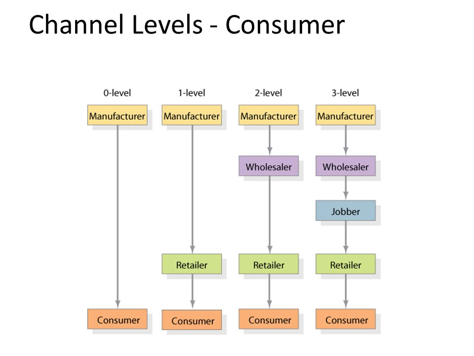 Channel Levels - Consumer