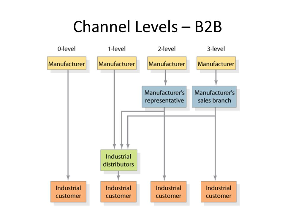 Channel Levels – B2B