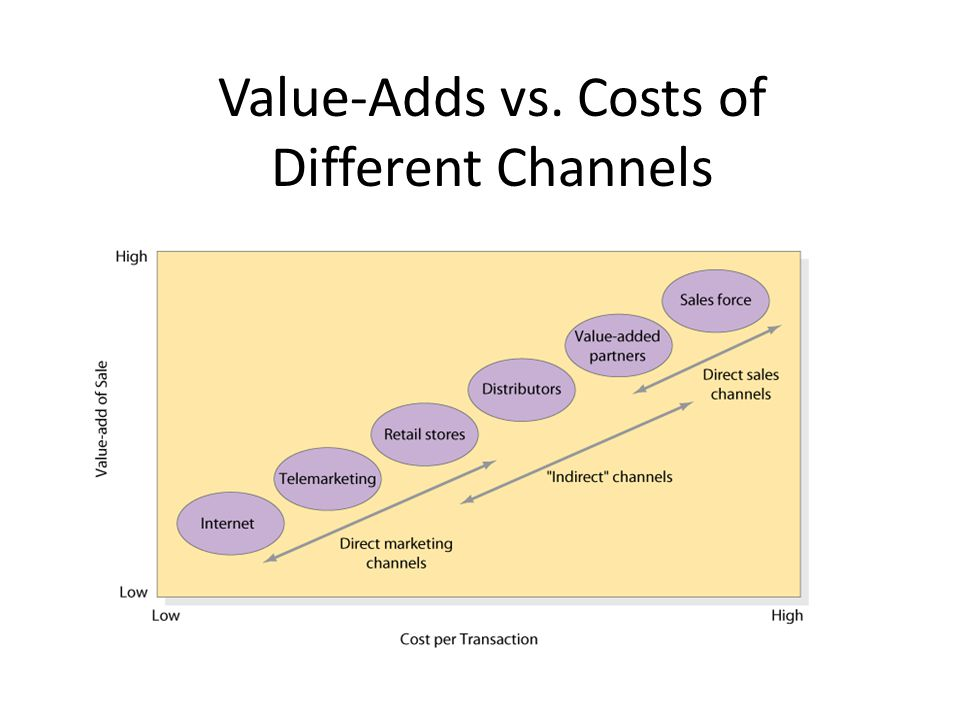 Value-Adds vs. Costs of Different Channels