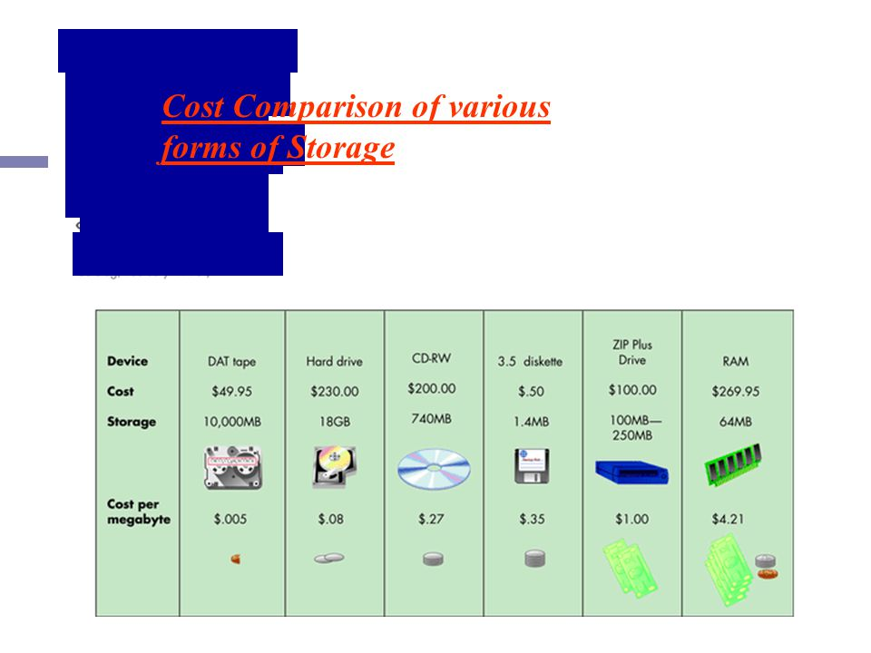 Fig 3.8 Cost Comparison of various forms of Storage