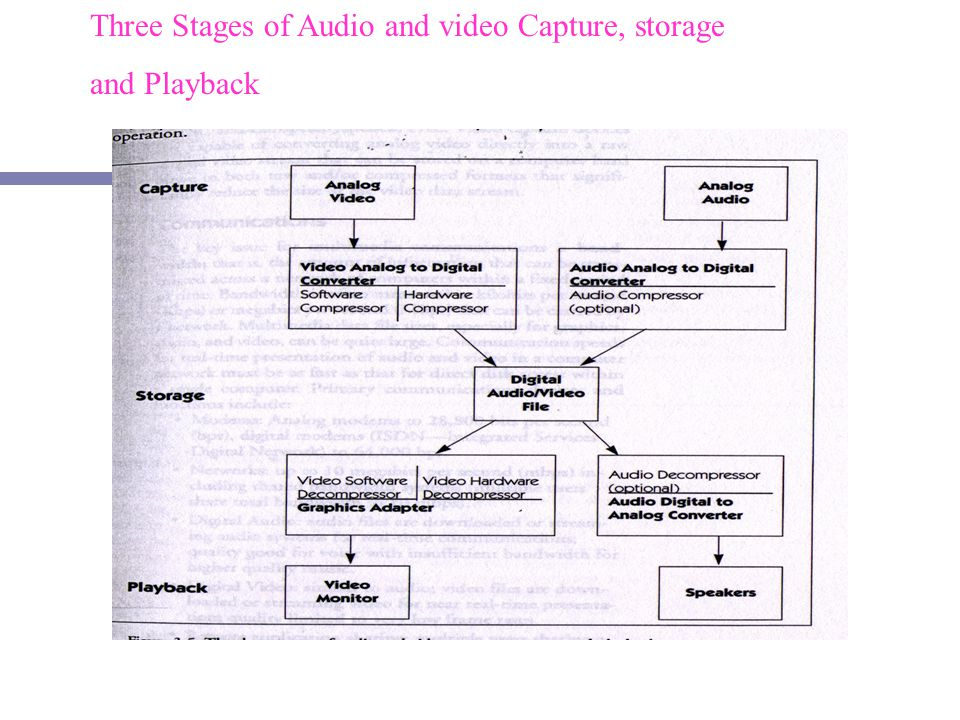 Three Stages of Audio and video Capture, storage