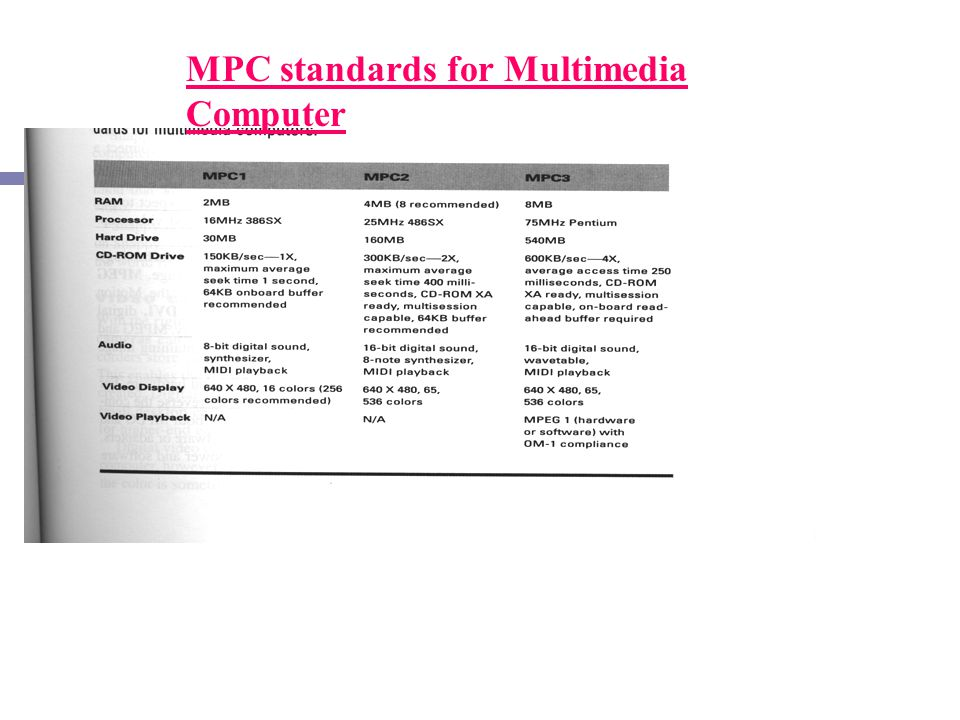 MPC standards for Multimedia Computer