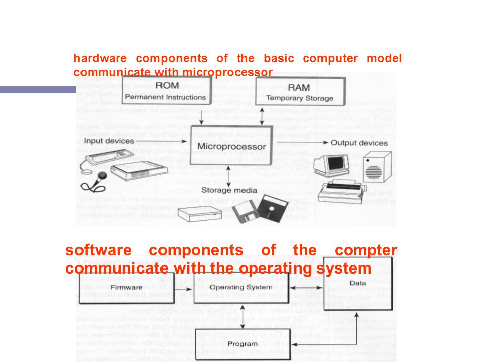 hardware components of the basic computer model communicate with microprocessor