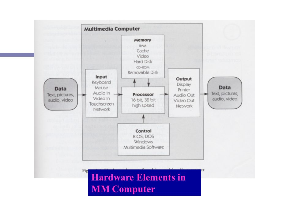 Hardware Elements in MM Computer