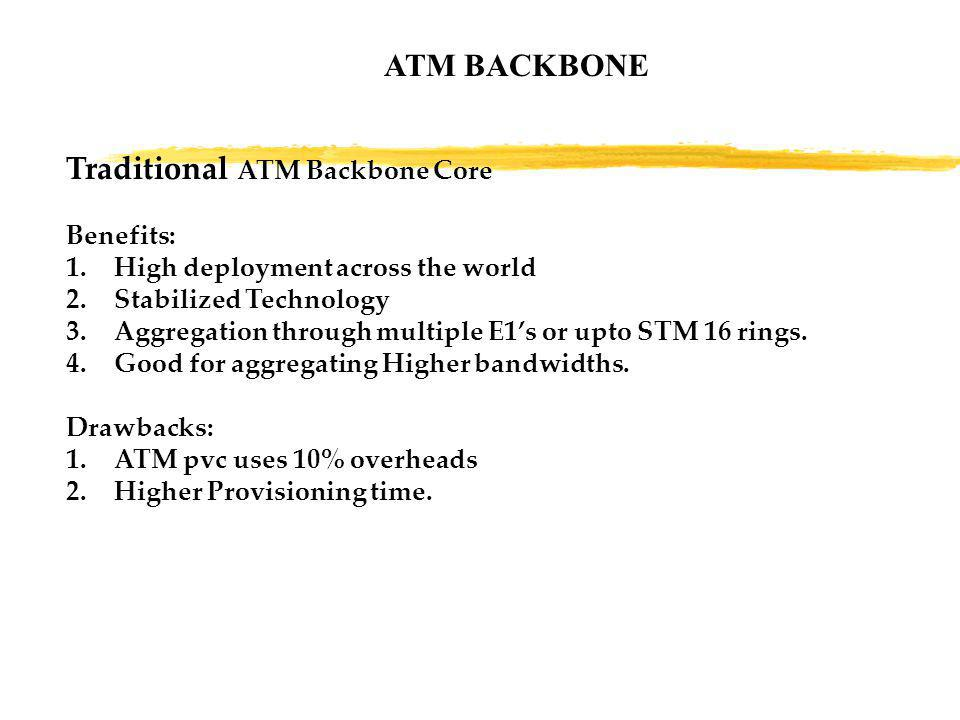 Traditional ATM Backbone Core