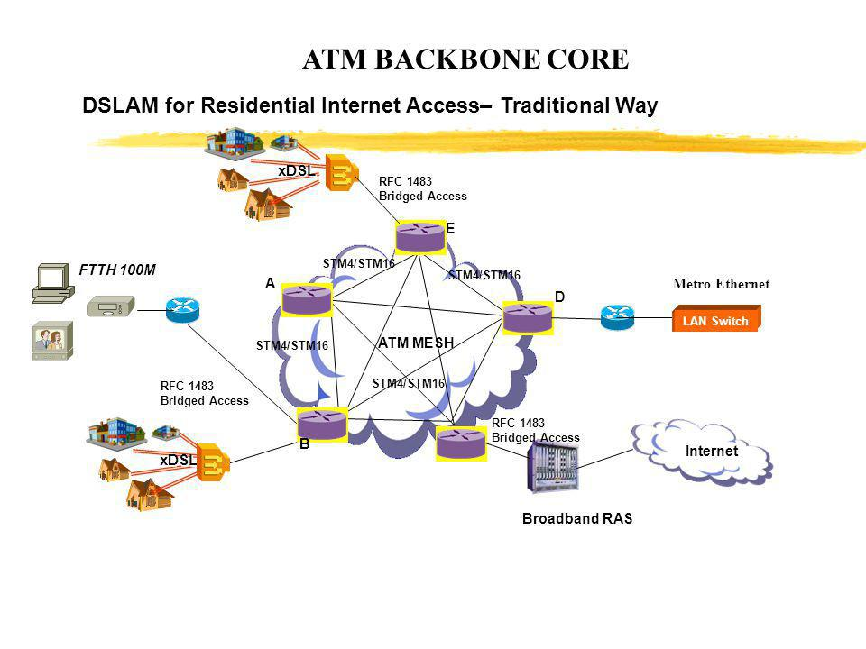 ATM BACKBONE CORE DSLAM for Residential Internet Access– Traditional Way. xDSL. RFC 1483. Bridged Access.