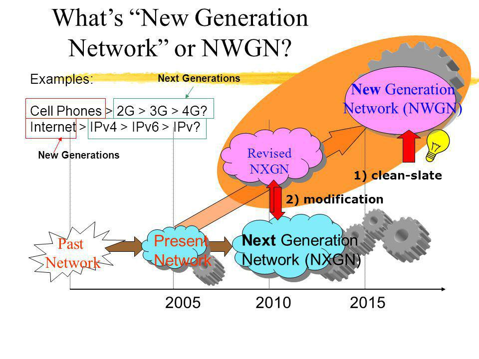 What's New Generation Network or NWGN