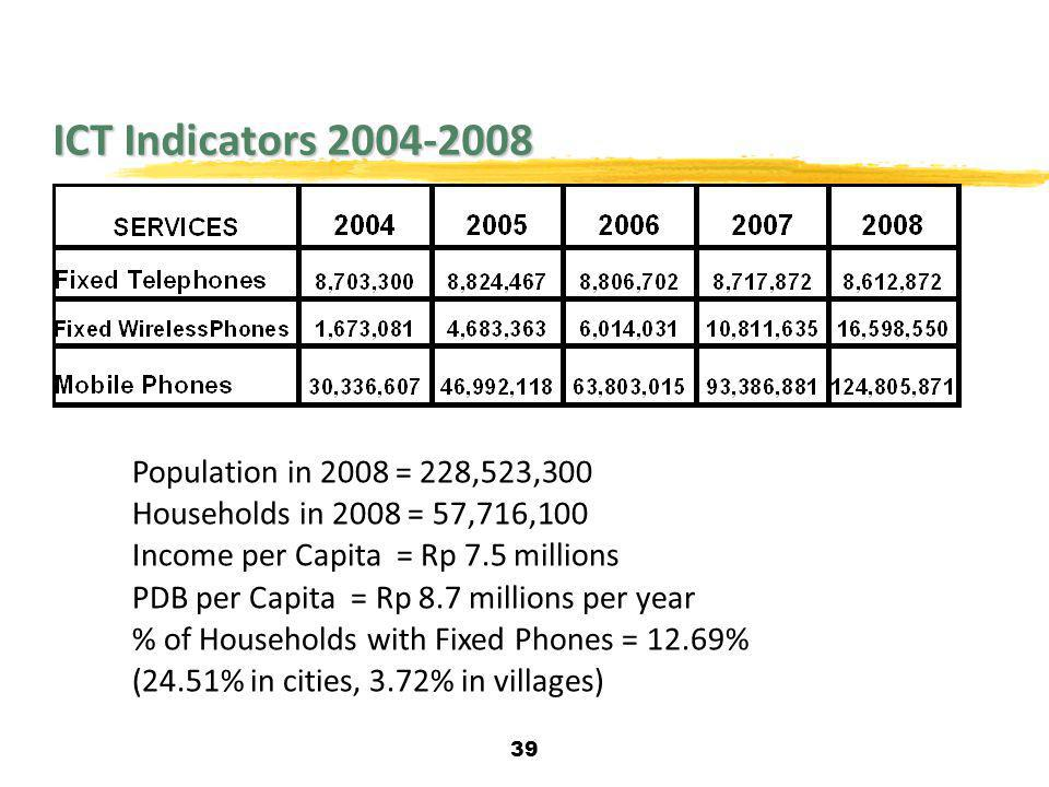 ICT Indicators 2004-2008 Population in 2008 = 228,523,300