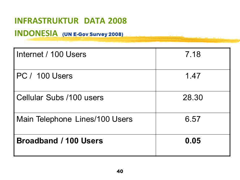 INFRASTRUKTUR DATA 2008 INDONESIA (UN E-Gov Survey 2008)