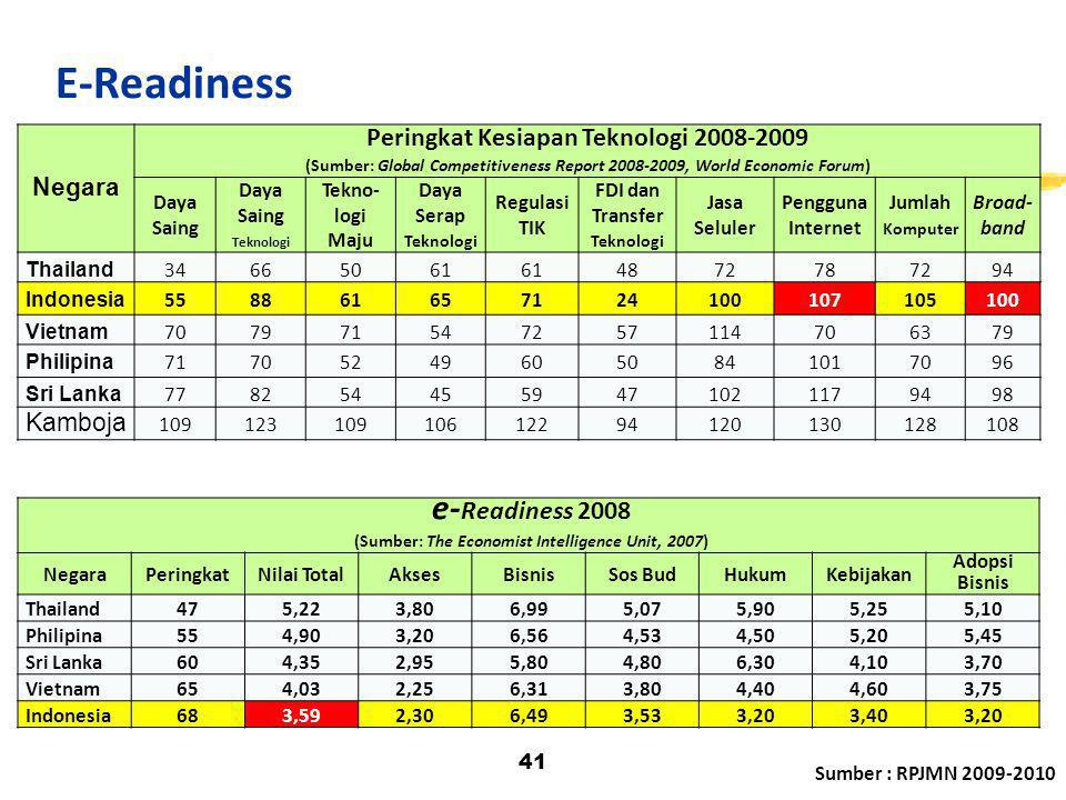 E-Readiness Peringkat Kesiapan Teknologi 2008-2009 e-Readiness 2008