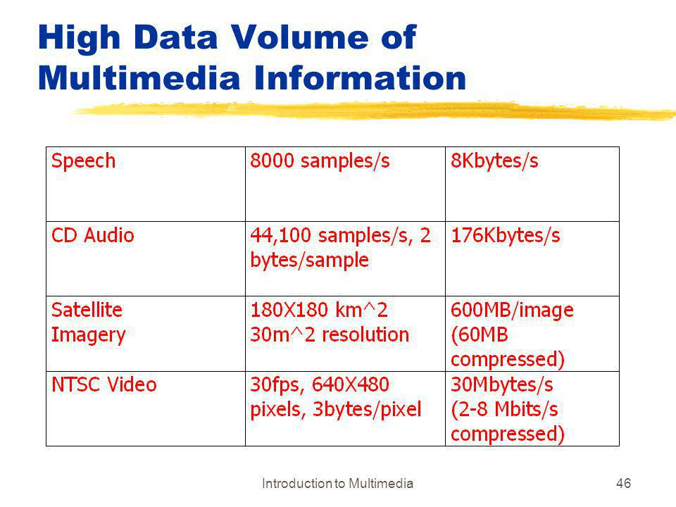 High Data Volume of Multimedia Information