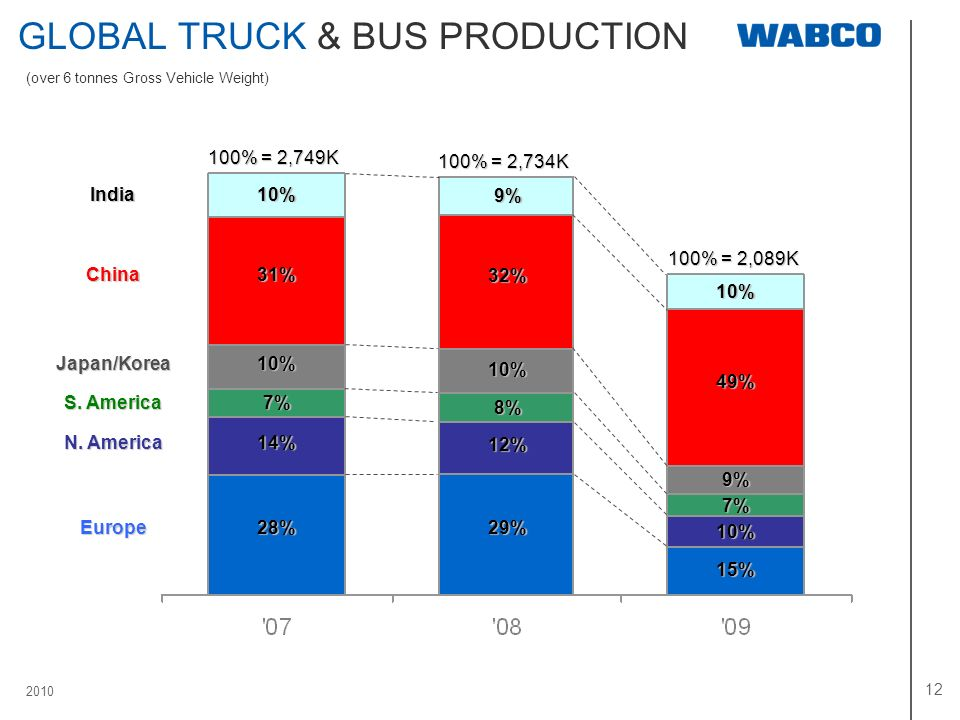 GLOBAL TRUCK & BUS PRODUCTION