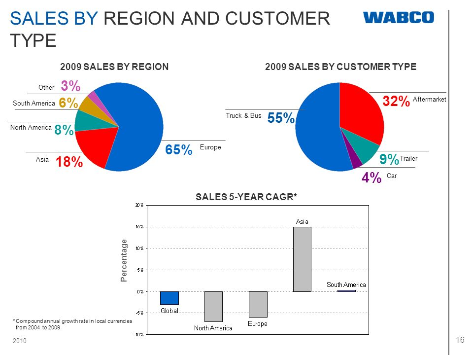 SALES BY REGION AND CUSTOMER TYPE