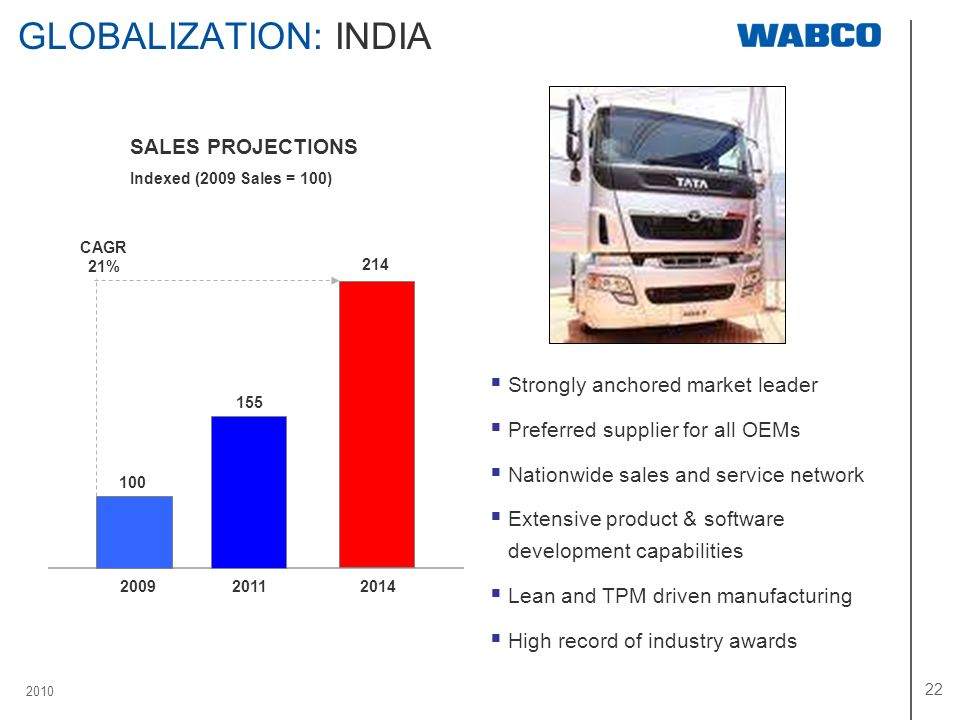 GLOBALIZATION: INDIA SALES PROJECTIONS Strongly anchored market leader