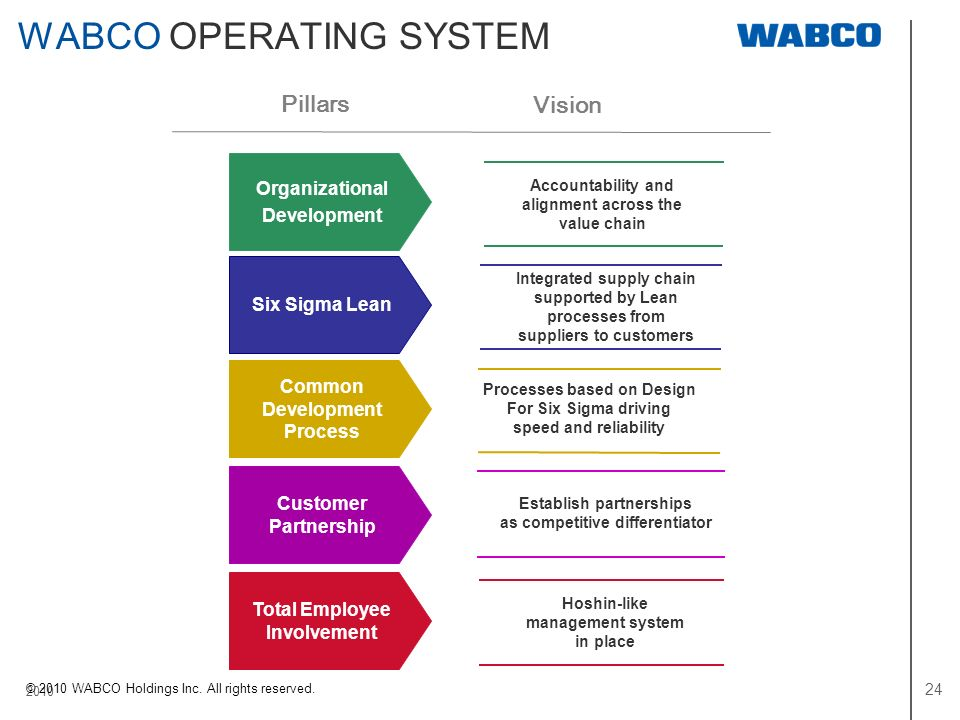 WABCO OPERATING SYSTEM