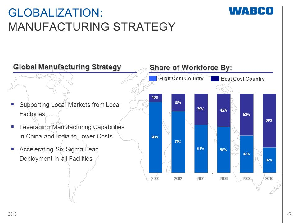 GLOBALIZATION: MANUFACTURING STRATEGY