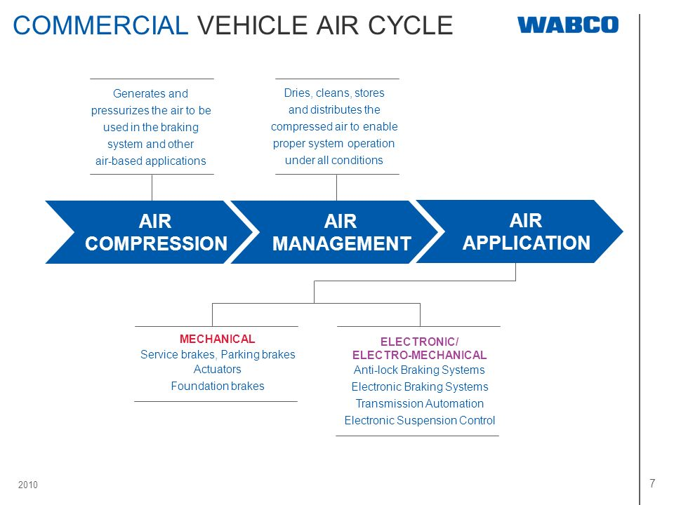 COMMERCIAL VEHICLE AIR CYCLE