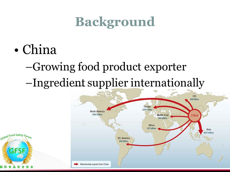 China Background Growing food product exporter