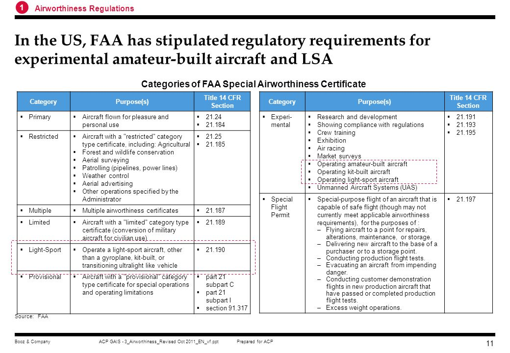 Categories of FAA Special Airworthiness Certificate