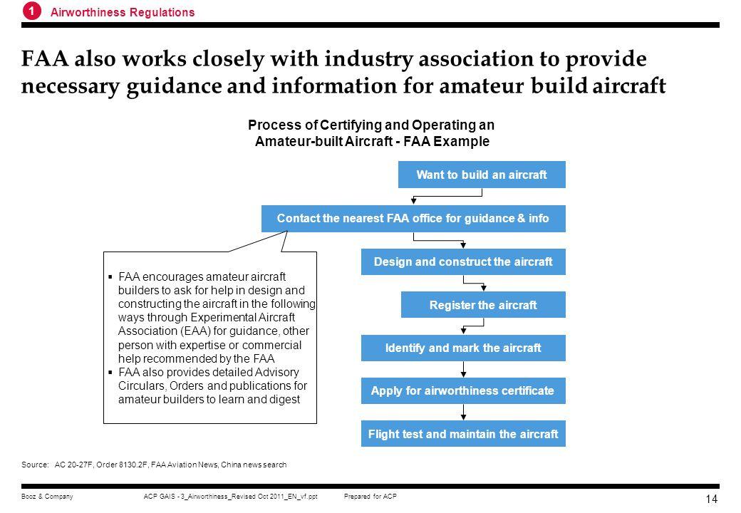 1 Airworthiness Regulations.