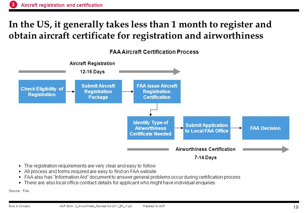 3 Aircraft registration and certification.