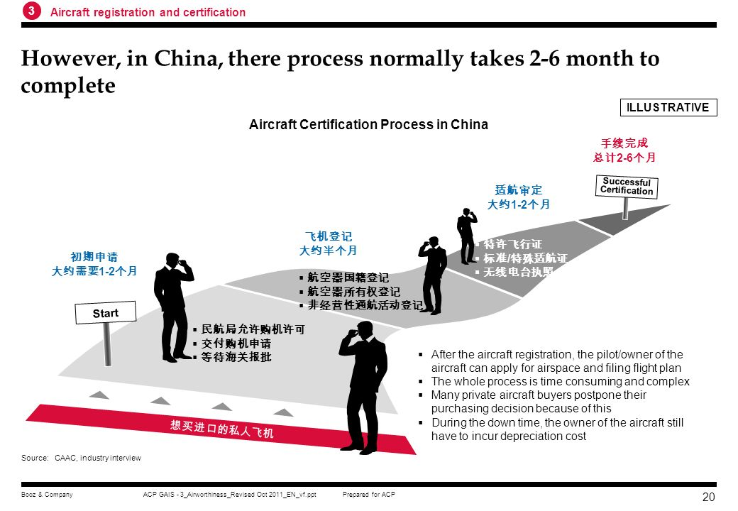 However, in China, there process normally takes 2-6 month to complete