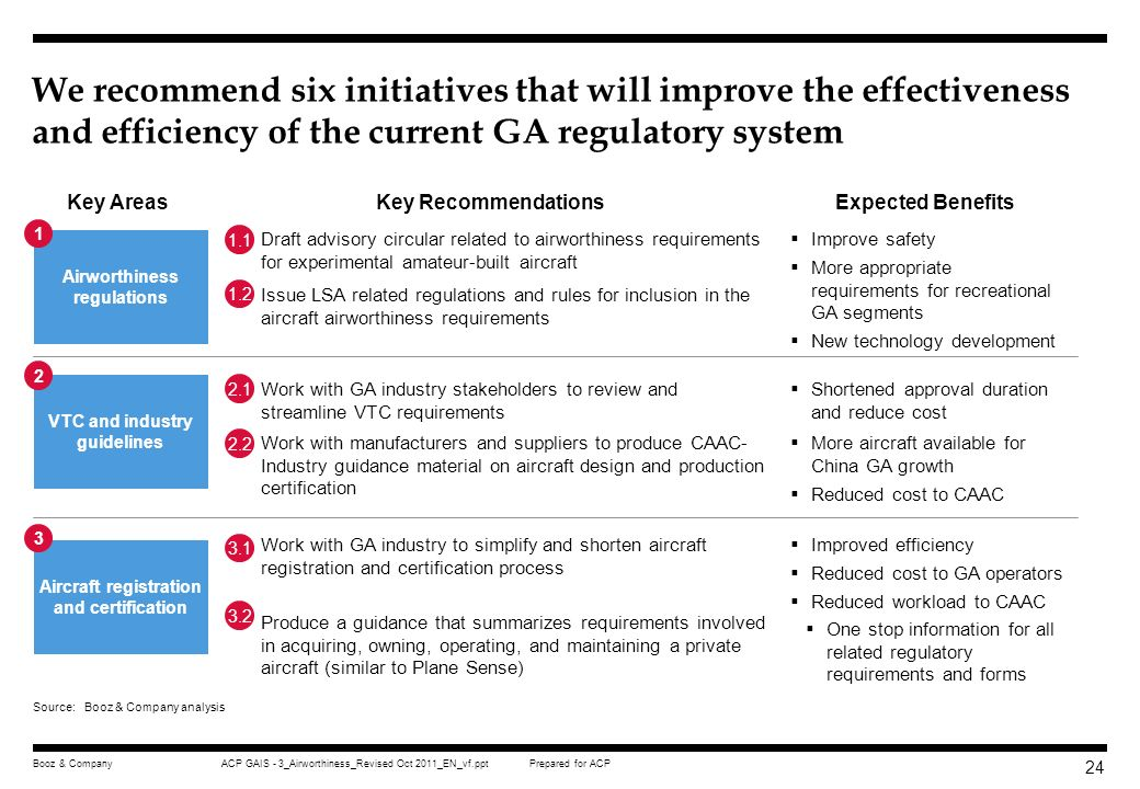 We recommend six initiatives that will improve the effectiveness and efficiency of the current GA regulatory system