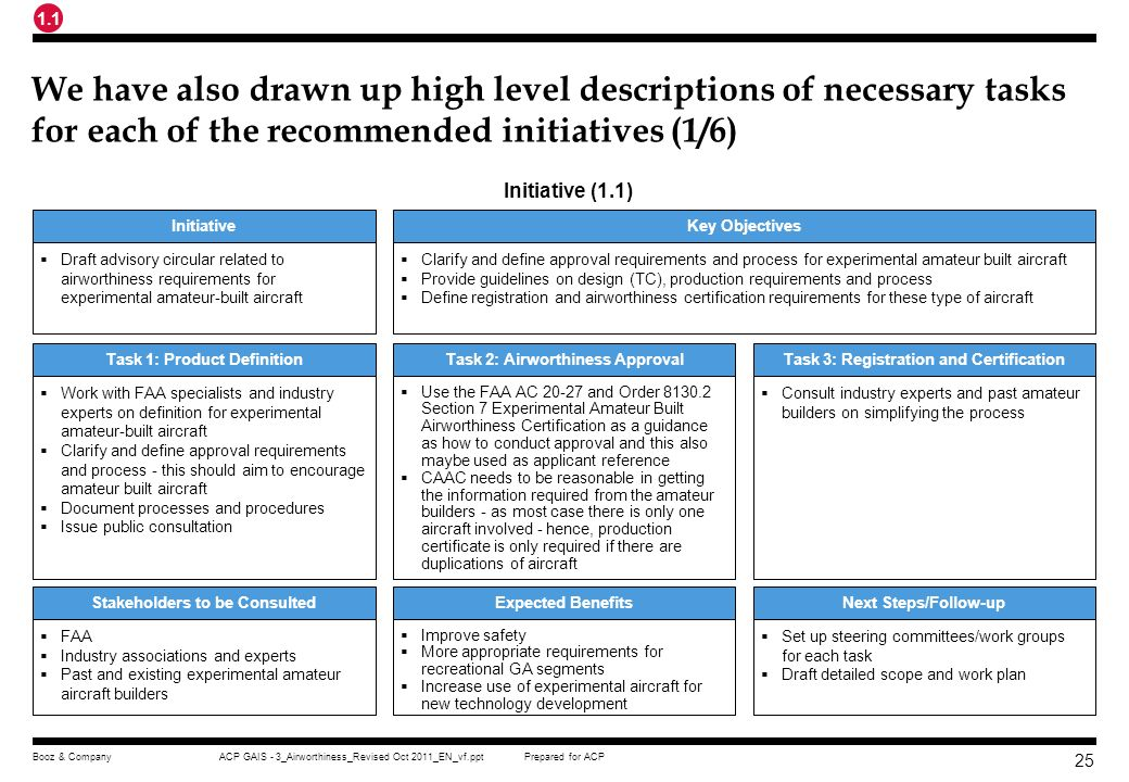 1.1 We have also drawn up high level descriptions of necessary tasks for each of the recommended initiatives (1/6)