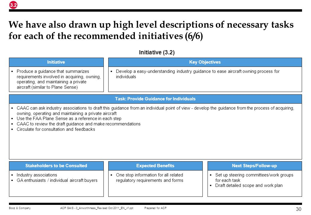 Task: Provide Guidance for Individuals Stakeholders to be Consulted