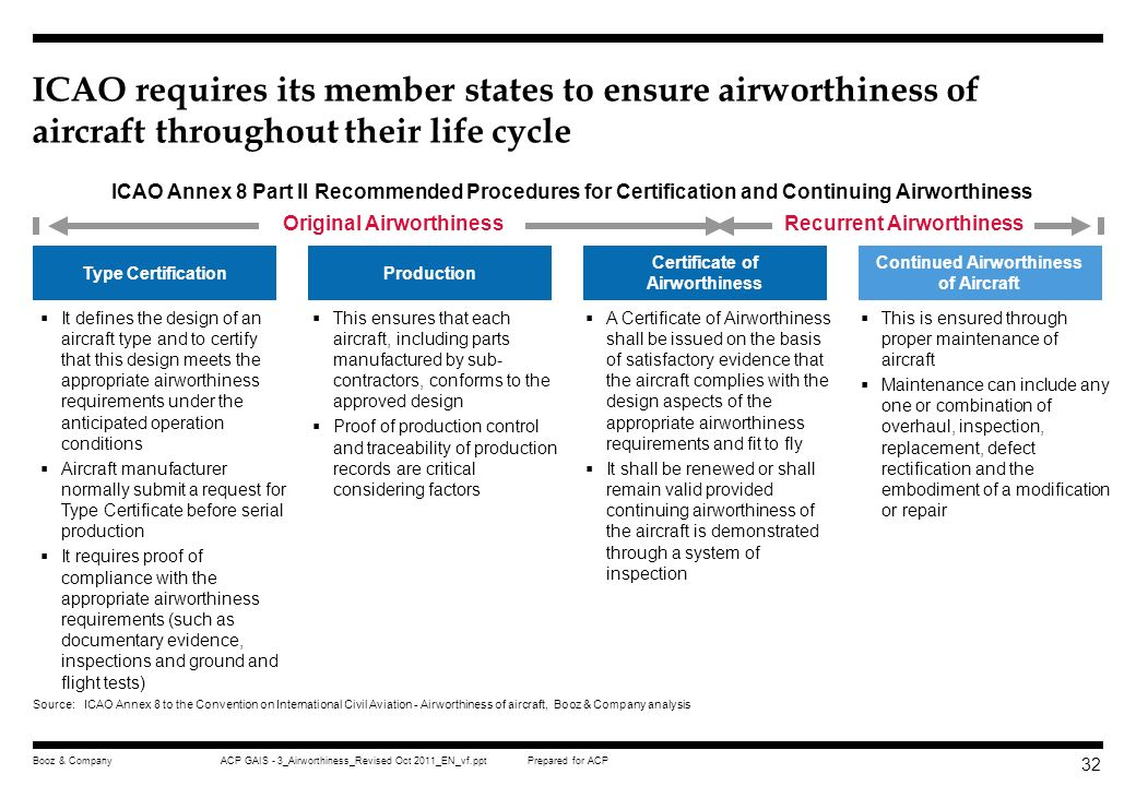 ICAO requires its member states to ensure airworthiness of aircraft throughout their life cycle