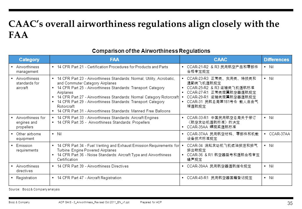 CAAC's overall airworthiness regulations align closely with the FAA