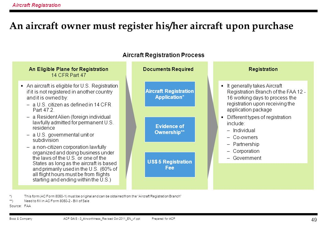 An aircraft owner must register his/her aircraft upon purchase