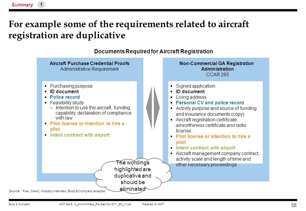 Summary 1. For example some of the requirements related to aircraft registration are duplicative. Documents Required for Aircraft Registration.