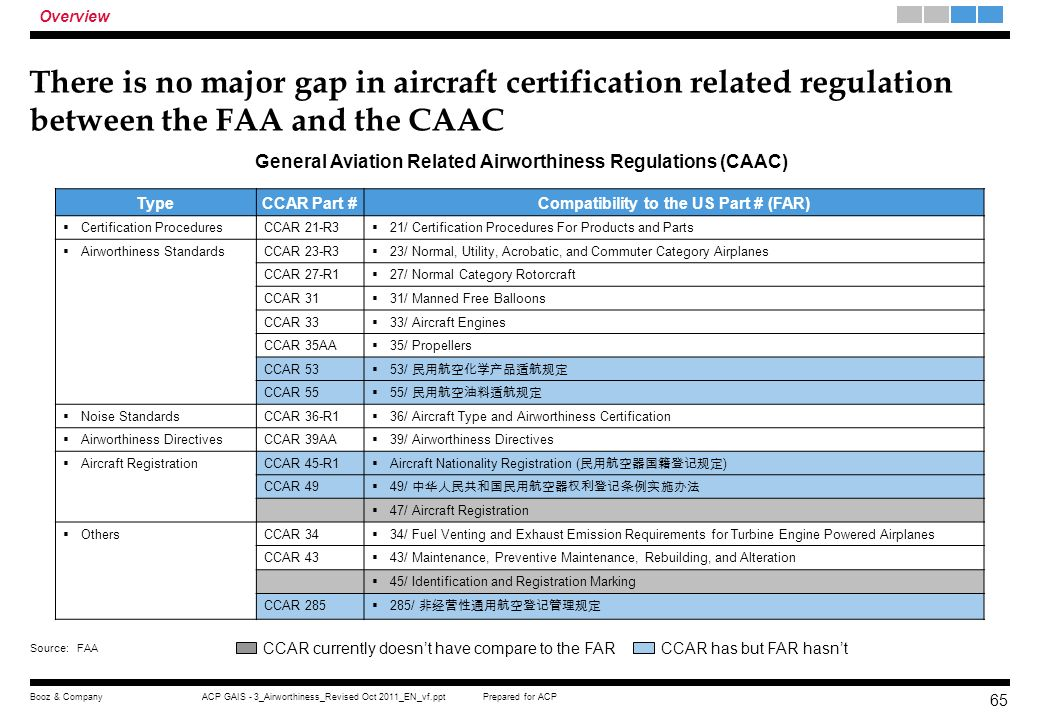 Overview There is no major gap in aircraft certification related regulation between the FAA and the CAAC.