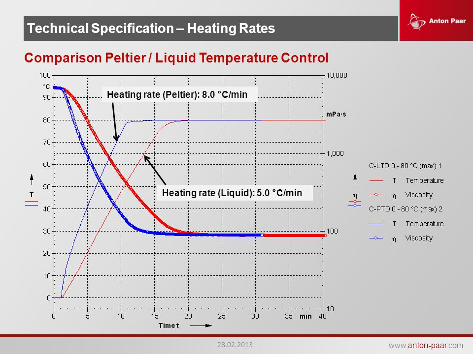 Technical Specification – Heating Rates