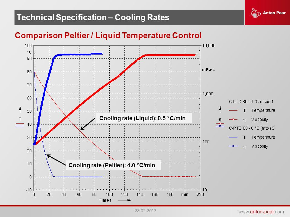 Technical Specification – Cooling Rates