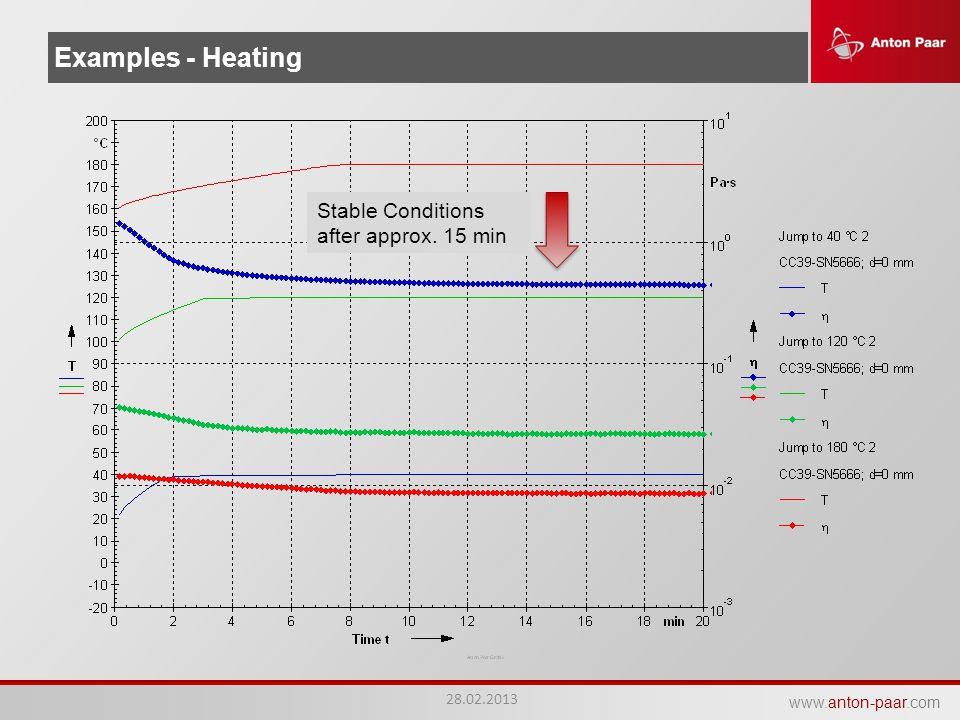 Examples - Heating Stable Conditions after approx. 15 min 28.02.2013