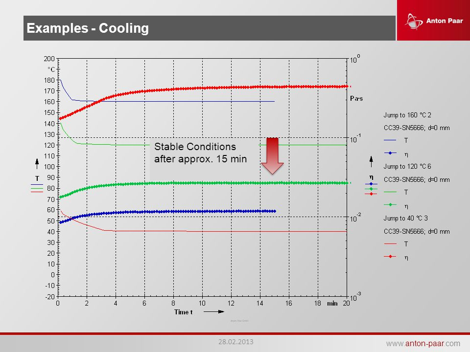 Examples - Cooling Stable Conditions after approx. 15 min 28.02.2013