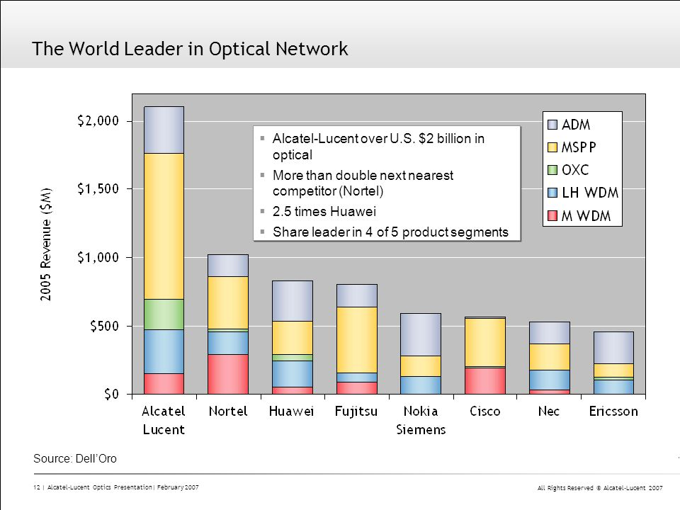 The World Leader in Optical Network