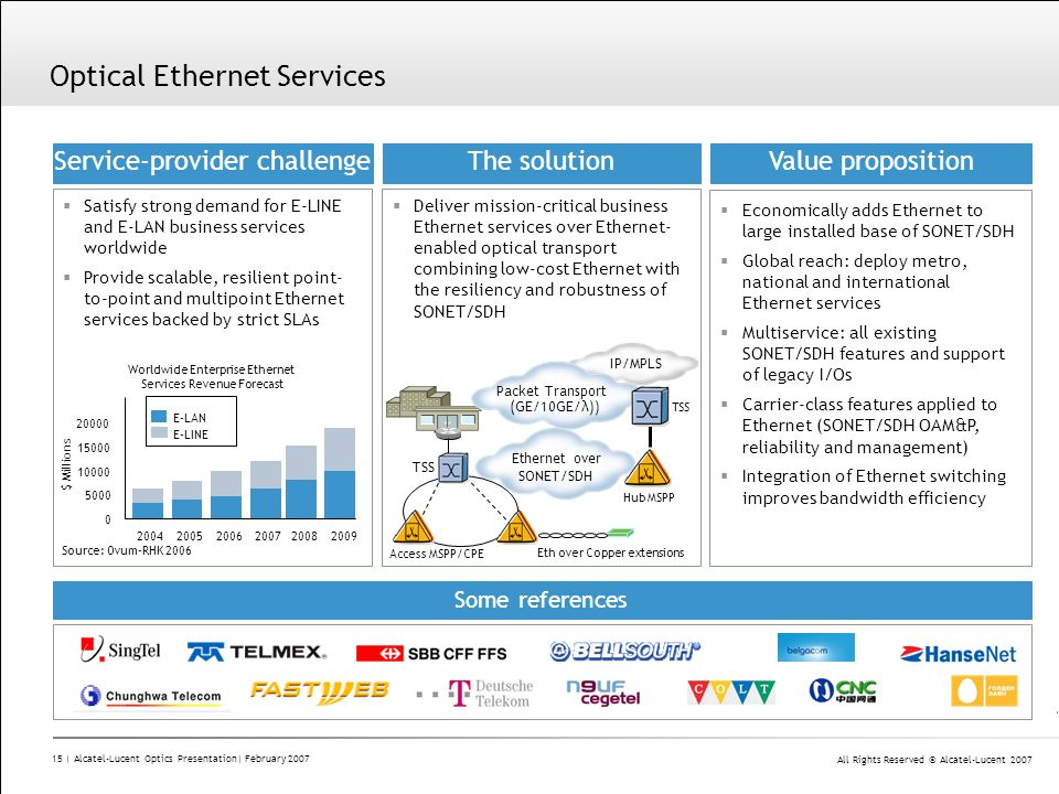 Optical Ethernet Services