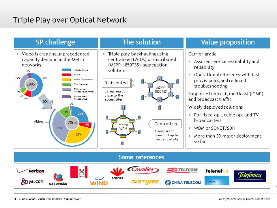 Triple Play over Optical Network