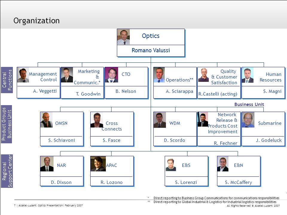 Organization Optics Romano Valussi Management Control A. Veggetti