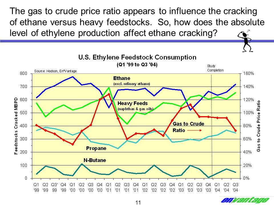 The gas to crude price ratio appears to influence the cracking of ethane versus heavy feedstocks.