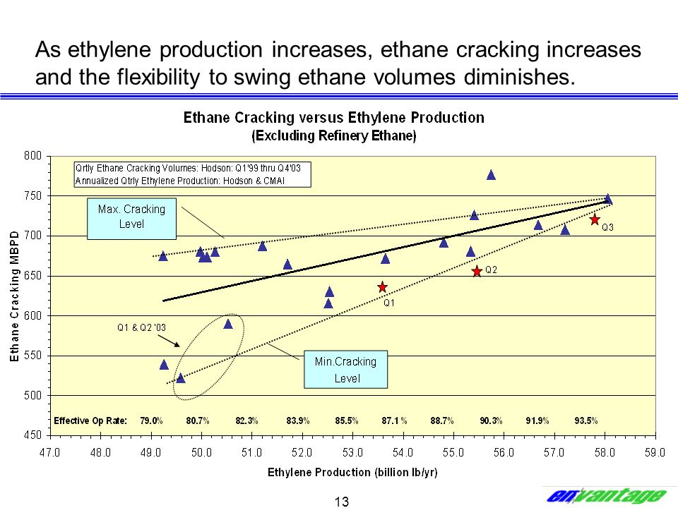 As ethylene production increases, ethane cracking increases and the flexibility to swing ethane volumes diminishes.